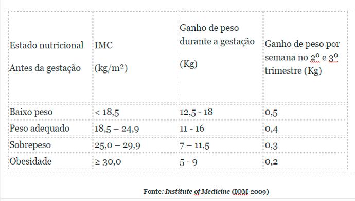 Tabela-Gestantes-Obesas