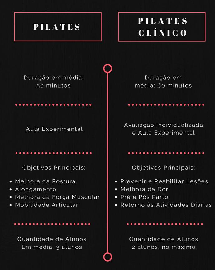 Pilates-Clínico---Infográfico